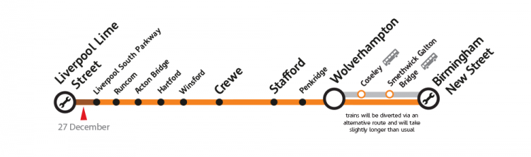 Liverpool Lime Street to Wolverhampton and Birmingham New Street line including intermediate stations