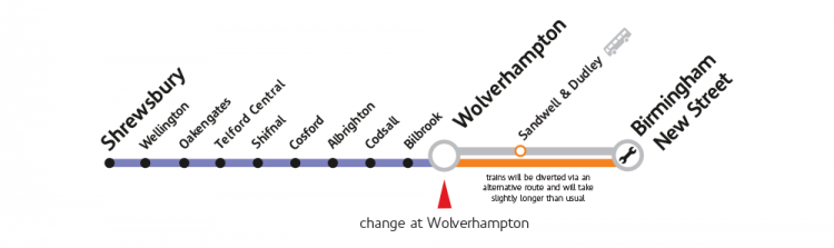 Shrewsbury to Wolverhampton and Birmingham New Street line showing intermediate stations and diversion